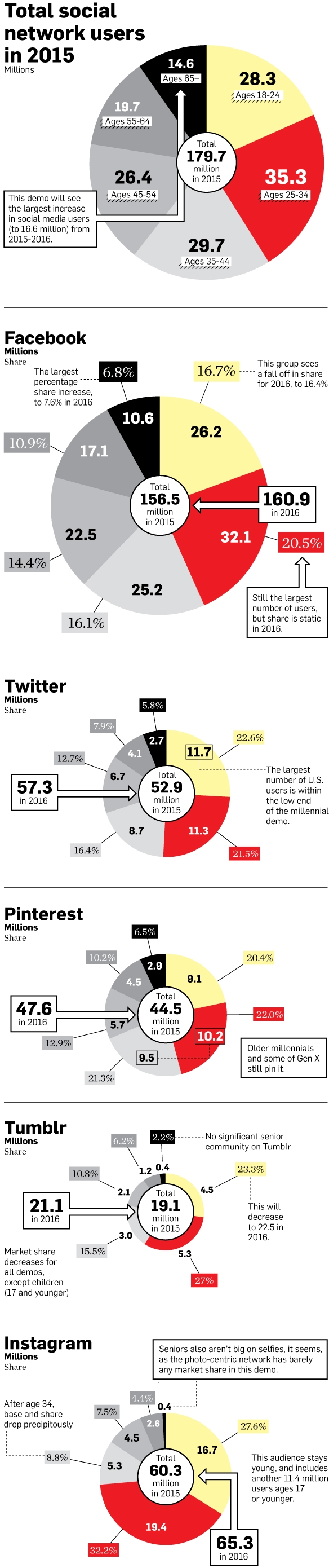 Facebook, Twitter, Pinterest, Instagram User Statistics